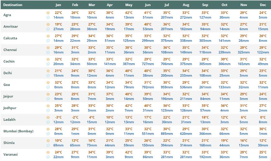 températures et précipitations lors d'un voyage en inde